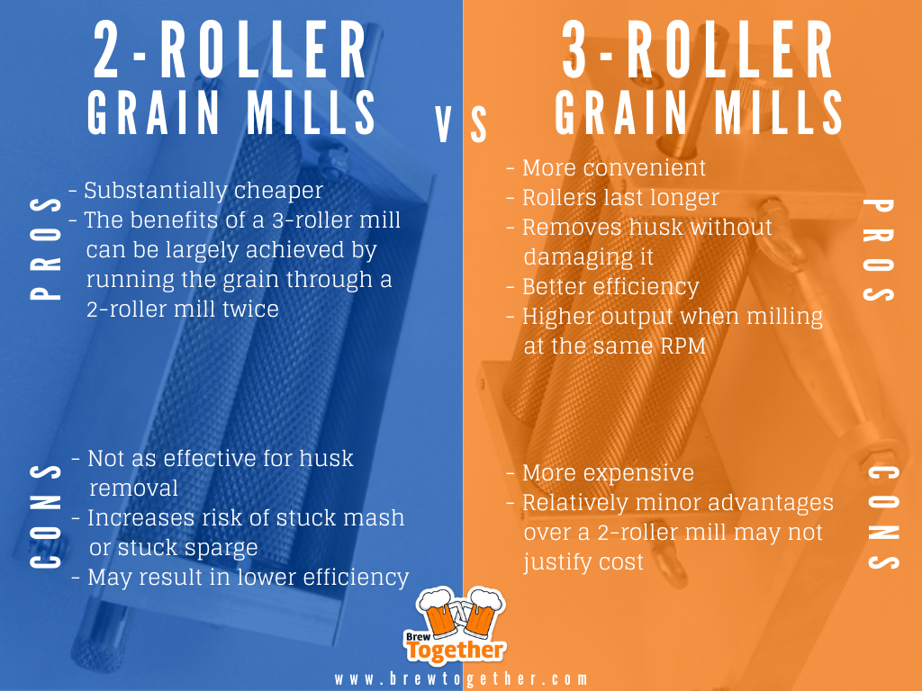 A comparison table of the pros and cons of two roller vs three roller grain mills for homebrewing.