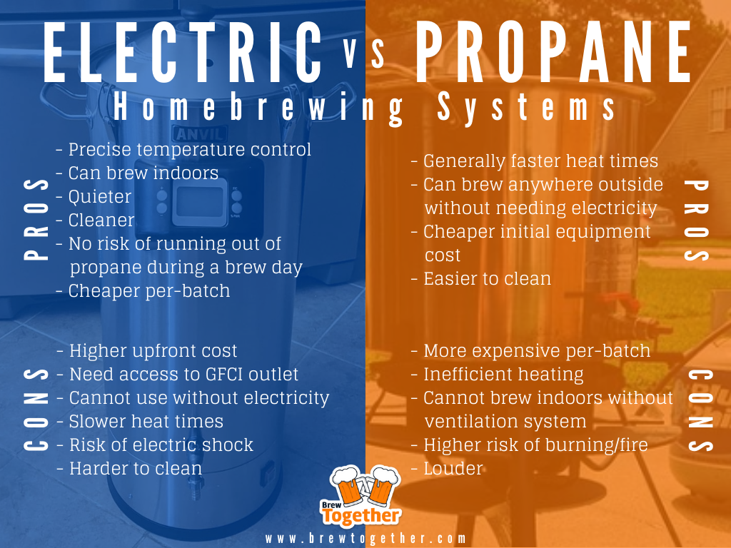 Infographic displaying the pros and cons of electric vs propane homebrewing systems